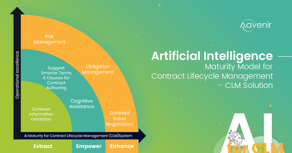 Artificial Intelligence features for AI in contract management