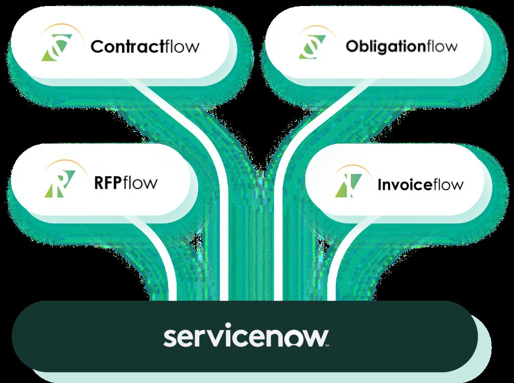 Aavenir Service  Now Store