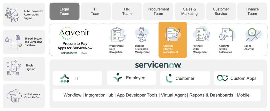 Aavenir Contract Management on ServiceNow