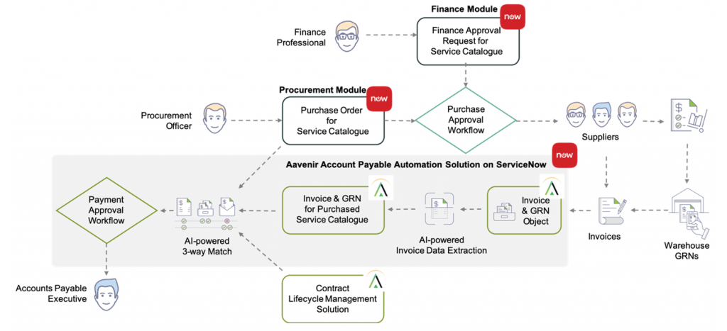 Touchless Invoice Processing - AI-enabled accounts payable automation