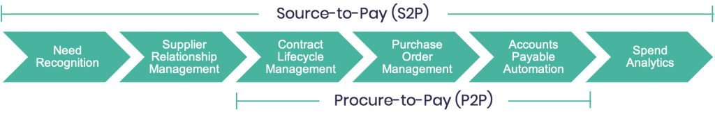 Source to Pay Solutions Workflow - Aavenir