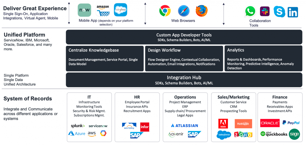 Unified platform as a strategy