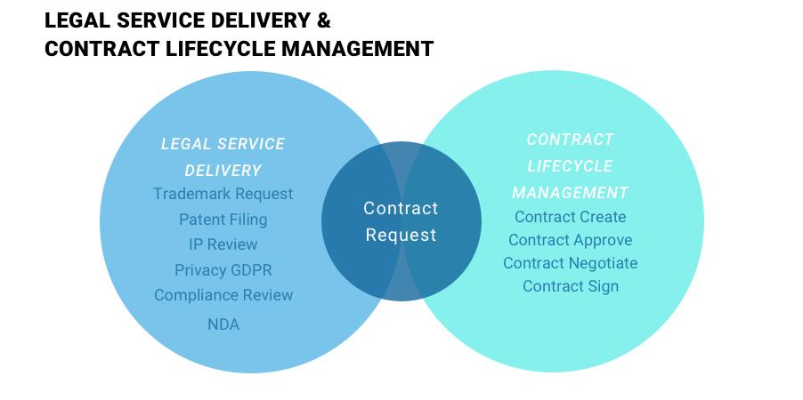 ServiceNow legal service management