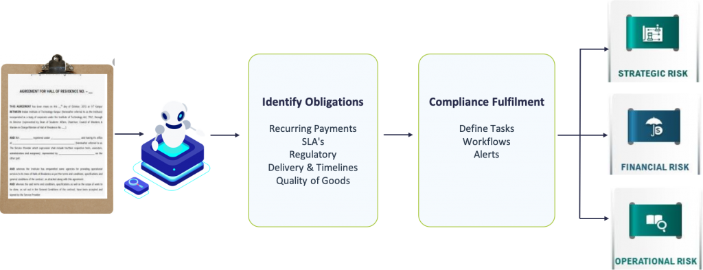 Contract Obligations Tracking and Compliance Management