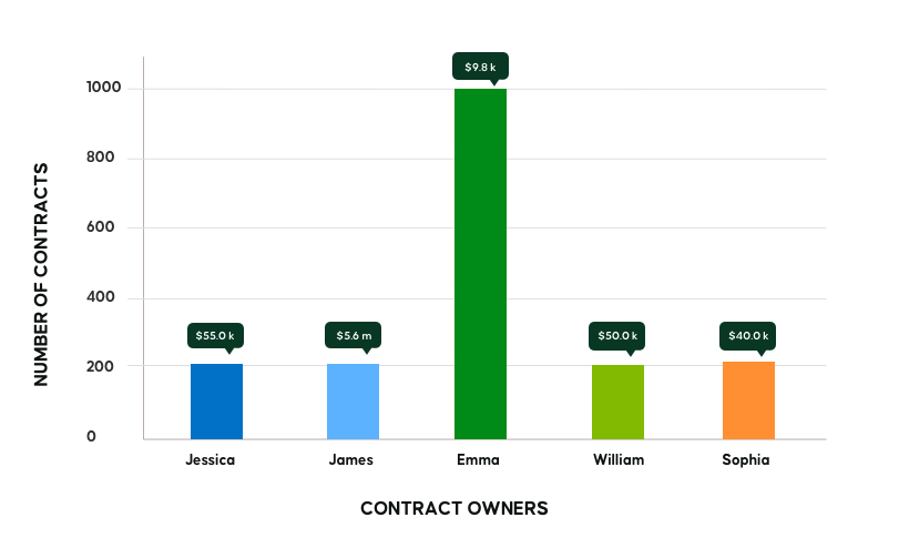 Contract managers workload
